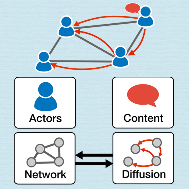 Illustration of information diffusion on online social networks