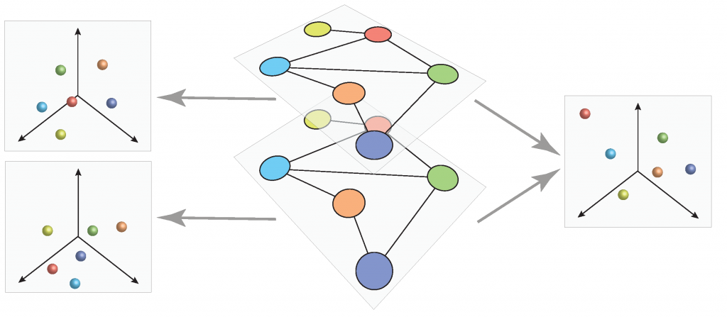 New grant on AI and multilayer networks